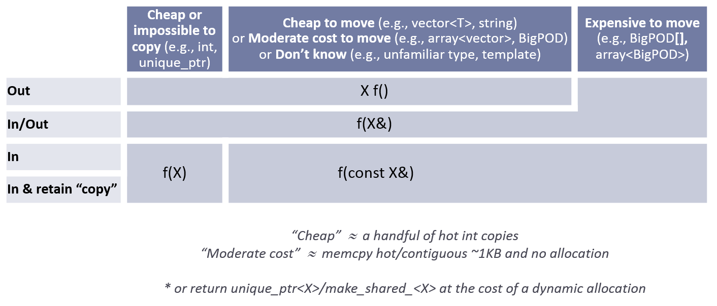 C++ Core Guidelines